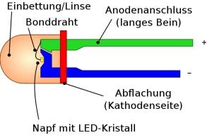 LED Kristalle