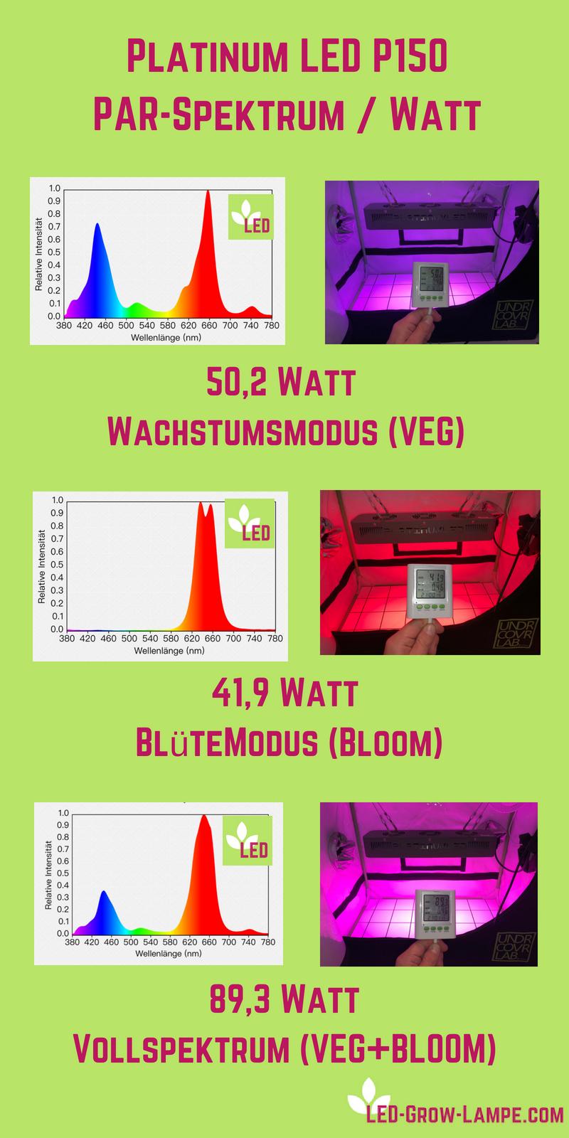 P150 Platinum LED Lichtspektrum/Watt