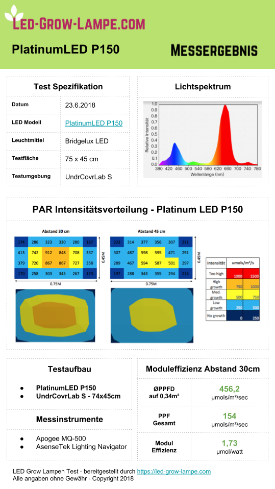 Testergebnis PAR & PPFD Platinum LED