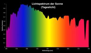 PAR Werte von Sonnenlicht