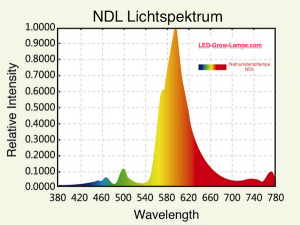 NDL Lichtspektrum PAR