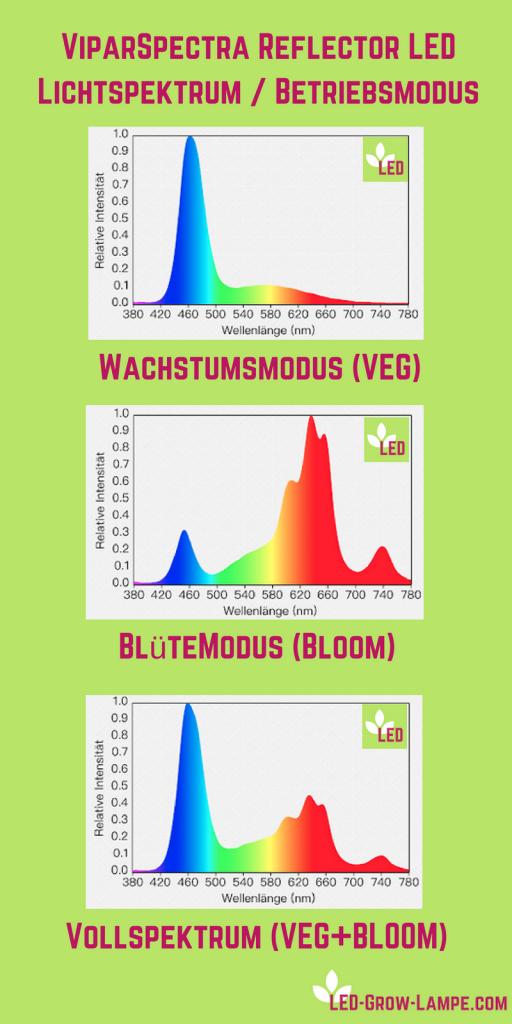 ViparSpectra Lichtspektrum Betriebsmodi