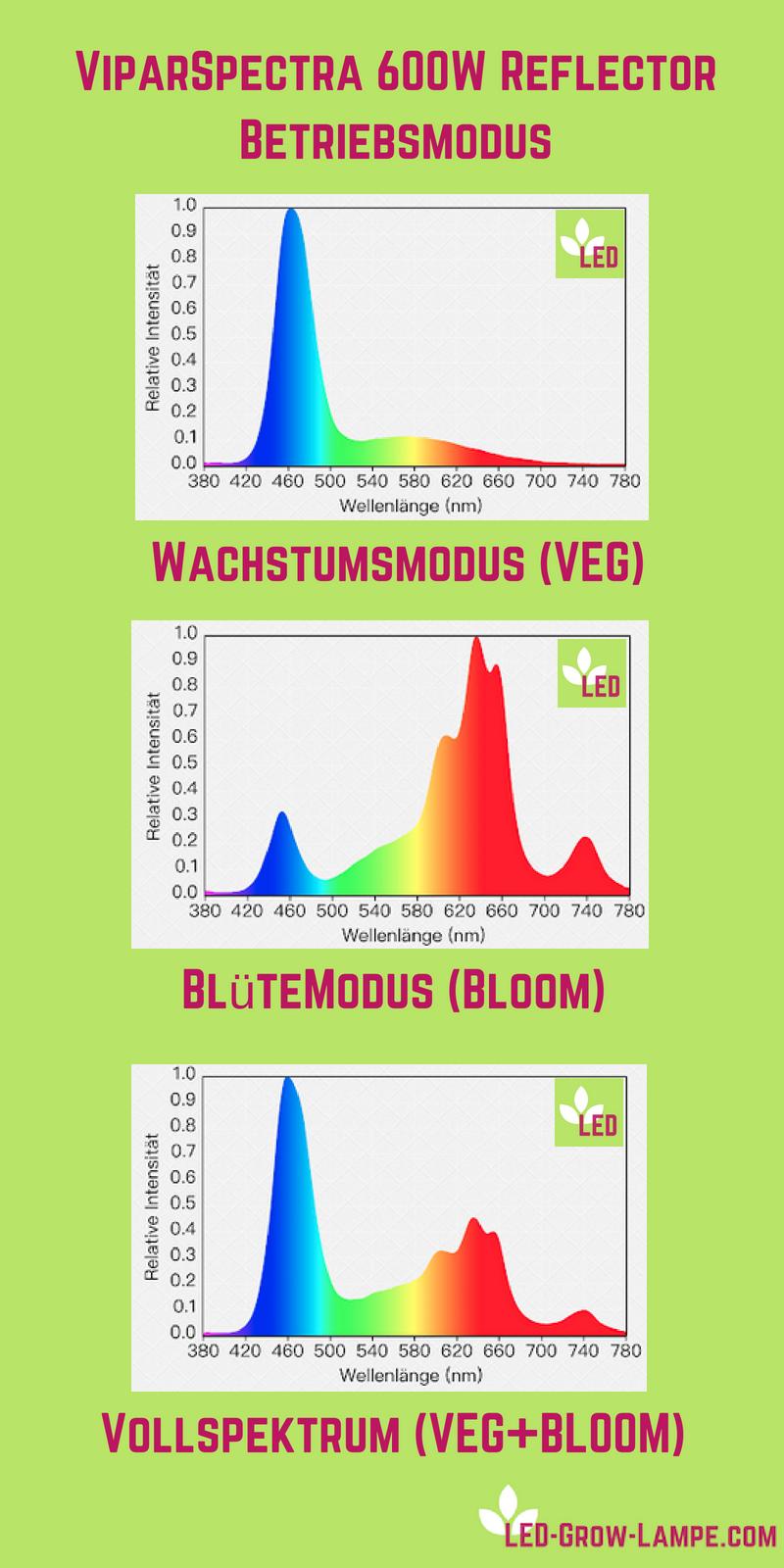ViparSpectra 600w PAR Lichtspektrum