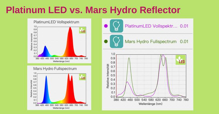 Platinumled vs Mars Hydro
