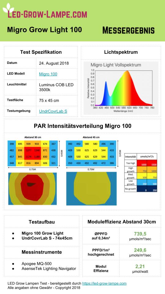Migro Grow Light | Modulares Grow LED System | LED Grow
