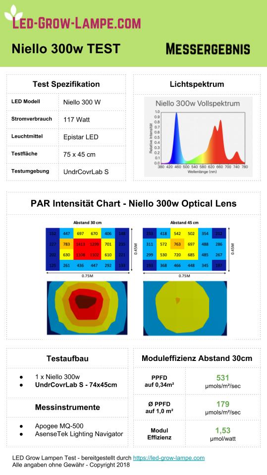 Niello LED Test
